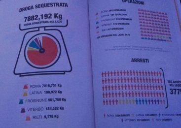 Le mafie cercano casa a Rieti e Viterbo