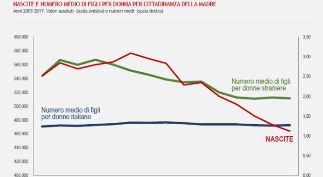 L'Italia non è un paese per giovani